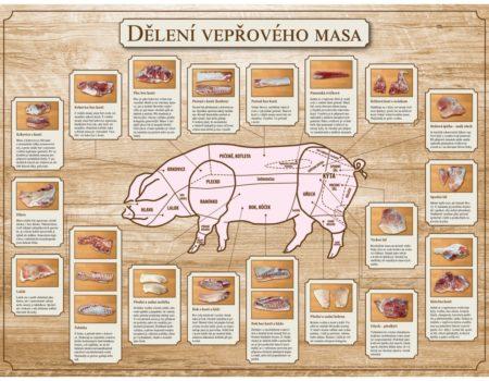 Dělení vepřového masa